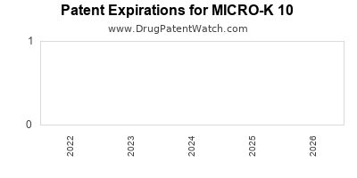 Drug patent expirations by year for MICRO-K 10
