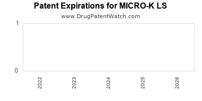 Drug patent expirations by year for MICRO-K LS