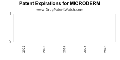 Drug patent expirations by year for MICRODERM