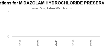 drug patent expirations by year for MIDAZOLAM HYDROCHLORIDE PRESERVATIVE FREE
