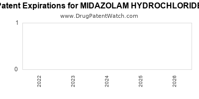 Drug patent expirations by year for MIDAZOLAM HYDROCHLORIDE