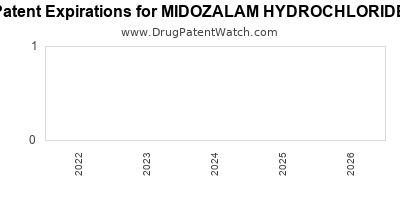 Drug patent expirations by year for MIDOZALAM HYDROCHLORIDE