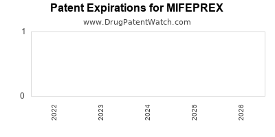 drug patent expirations by year for MIFEPREX