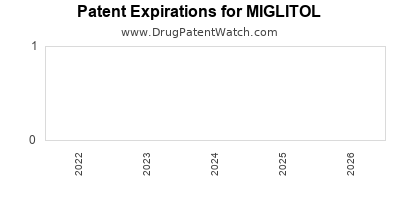 Drug patent expirations by year for MIGLITOL