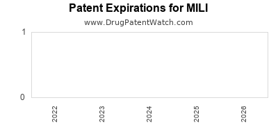 drug patent expirations by year for MILI