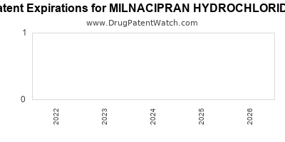drug patent expirations by year for MILNACIPRAN HYDROCHLORIDE