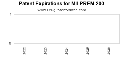 Drug patent expirations by year for MILPREM-200