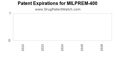 drug patent expirations by year for MILPREM-400