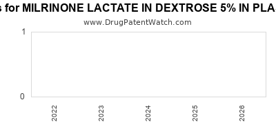 Drug patent expirations by year for MILRINONE LACTATE IN DEXTROSE 5% IN PLASTIC CONTAINER