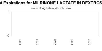 Drug patent expirations by year for MILRINONE LACTATE IN DEXTROSE 5%
