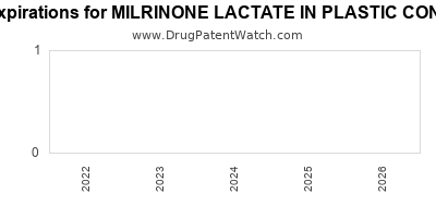 Drug patent expirations by year for MILRINONE LACTATE IN PLASTIC CONTAINER