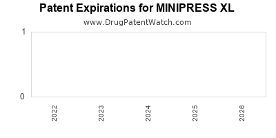 Drug patent expirations by year for MINIPRESS XL