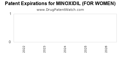 Drug patent expirations by year for MINOXIDIL (FOR WOMEN)