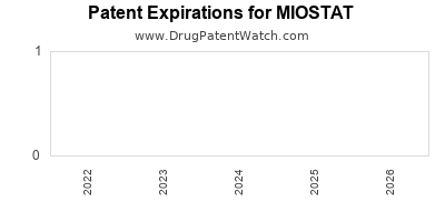 drug patent expirations by year for MIOSTAT