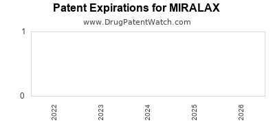 drug patent expirations by year for MIRALAX