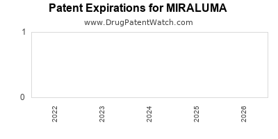 Drug patent expirations by year for MIRALUMA