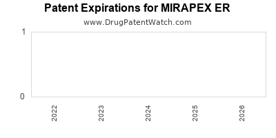 drug patent expirations by year for MIRAPEX ER