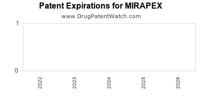 drug patent expirations by year for MIRAPEX