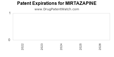 drug patent expirations by year for MIRTAZAPINE