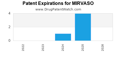 Drug patent expirations by year for MIRVASO