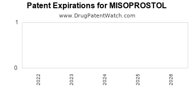 drug patent expirations by year for MISOPROSTOL