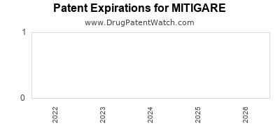 Drug patent expirations by year for MITIGARE