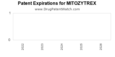 Drug patent expirations by year for MITOZYTREX