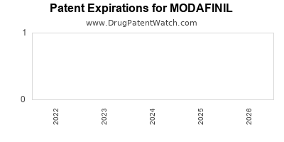 Drug patent expirations by year for MODAFINIL