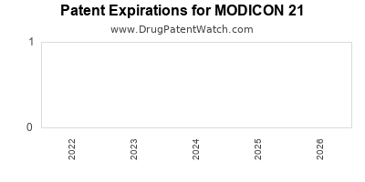 drug patent expirations by year for MODICON 21