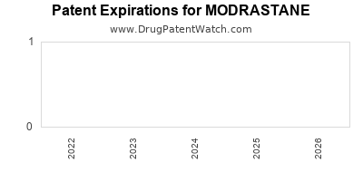 Drug patent expirations by year for MODRASTANE