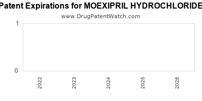 Drug patent expirations by year for MOEXIPRIL HYDROCHLORIDE