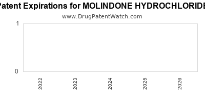 Drug patent expirations by year for MOLINDONE HYDROCHLORIDE