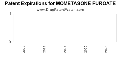 Drug patent expirations by year for MOMETASONE FUROATE