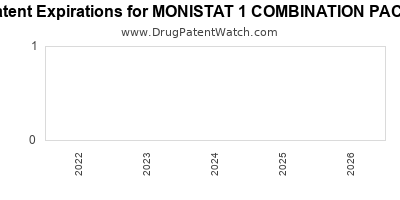 drug patent expirations by year for MONISTAT 1 COMBINATION PACK