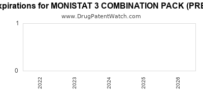 drug patent expirations by year for MONISTAT 3 COMBINATION PACK (PREFILLED)