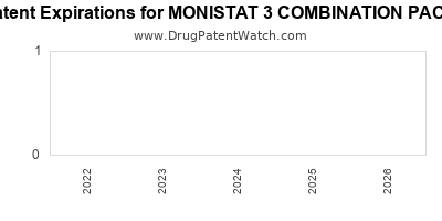 Drug patent expirations by year for MONISTAT 3 COMBINATION PACK