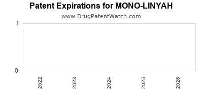 Drug patent expirations by year for MONO-LINYAH