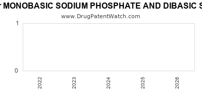 drug patent expirations by year for MONOBASIC SODIUM PHOSPHATE AND DIBASIC SODIUM PHOSPHATE