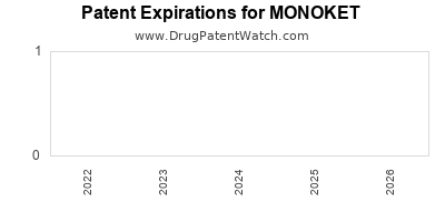 drug patent expirations by year for MONOKET