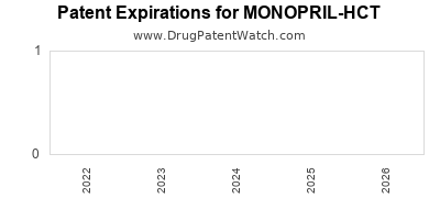 Drug patent expirations by year for MONOPRIL-HCT