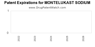 drug patent expirations by year for MONTELUKAST SODIUM