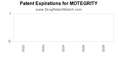 Drug patent expirations by year for MOTEGRITY