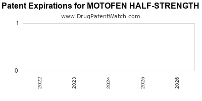 Drug patent expirations by year for MOTOFEN HALF-STRENGTH
