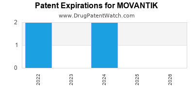 drug patent expirations by year for MOVANTIK