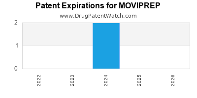 Drug patent expirations by year for MOVIPREP