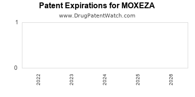 drug patent expirations by year for MOXEZA