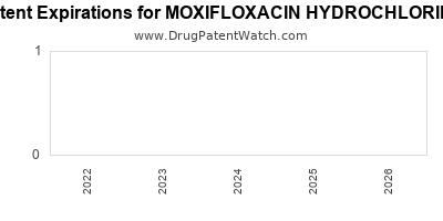 drug patent expirations by year for MOXIFLOXACIN HYDROCHLORIDE