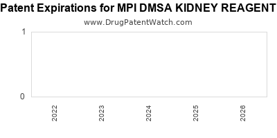 Drug patent expirations by year for MPI DMSA KIDNEY REAGENT