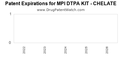 drug patent expirations by year for MPI DTPA KIT - CHELATE