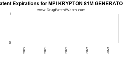 drug patent expirations by year for MPI KRYPTON 81M GENERATOR